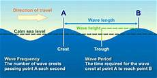 how ocean waves form and break shore