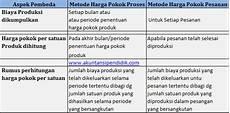 category akuntansi biaya portal zams