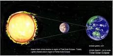 Pengertian Gerhana Bulan Dan Matahari Gambar Dan Jenis