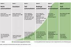 Stufen Der Automatisierung