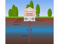 geothermie mit erdwaermepumpen erdwaerme oberfl 228 chennahe geothermie