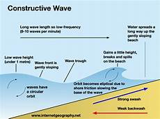 waves a level geography