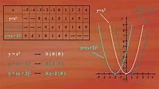 9 quadratische funktionen 9 4 verschieben der