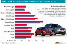 Wertverlust Benziner Vs Diesel