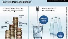 was kostet leitungswasser wie viel kostet 1 liter leitungswasser cleanenergy project