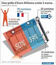euromillion regle gain l 201 tat remportera plus de 16 millions 224 l millions