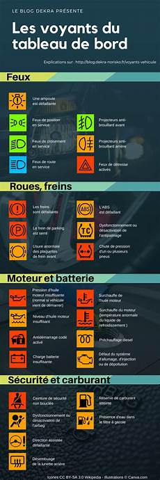 voyant de tableau de bord infographie comprendre la signification des voyants du tableau de bord