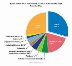 Vue D Ensemble Des Statistiques Sur Le Cancer Soci 233 T 233