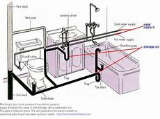 Bathroom Toilet Diagram by Bathroom Plumbing Venting Bathroom Drain Plumbing Diagram