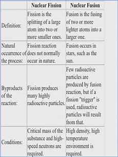 physical science fission fusion worksheet 13093 nuclear reaction worksheet mychaume