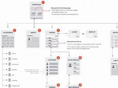 15 beautifully designed sitemaps and user flow maps user flow flow map flow chart design