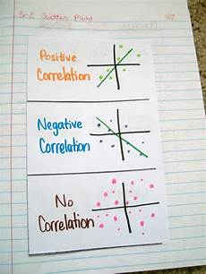 17 best images about education math pinterest integers anchor charts and divisibility rules