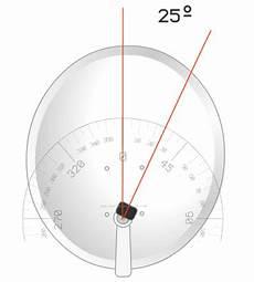 satellite dish polarization