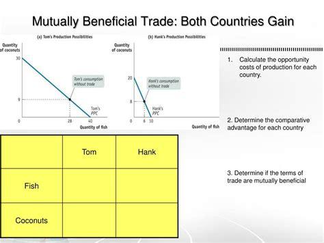 Explain Terms Of Trade