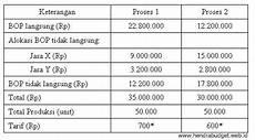 metode alokasi biaya overhead pabrik bop referensi anggaran
