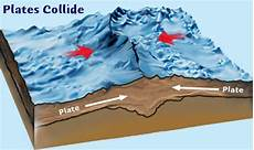 shows what happens when two plates with continental crust push together mountains are formed