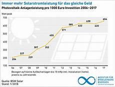 preisentwicklung solarmodulen