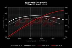 gmp performance audi b8 s4 s5 3 0t 6mt s tronic apr stage 1 ecu software programming upgrade