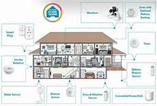 Dch 107kt Smart Home Security Kit D Link Deutschland