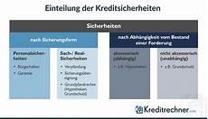 Kreditsicherheiten Arten Und Beispiele Im 220 Berblick