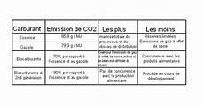 Les Cons 233 Quences Li 233 Es 224 L Exploitation Des Biocarburants