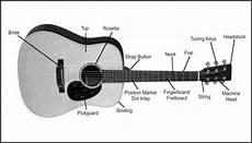 Telugu Guitar Songs Guitar Parts