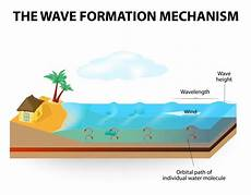 how waves form physical science