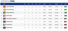 ipl points table ipl 2018 points table after match day 7 srh push csk to