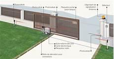 Cbr Electricite Automatisme Portes Et Portails