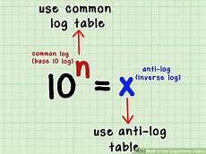 4 clear and easy ways to use logarithmic tables wikihow
