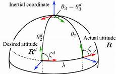 spherical geometry is a form of spherical geometry used to represent the attitude error in vector download scientific