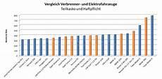 Elektroauto Versicherung Vergleich Alle Elektroautos Im