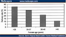 fruchtbarkeit frau alter tabelle unfruchtbarkeit infertilit 228 t urologe und androloge