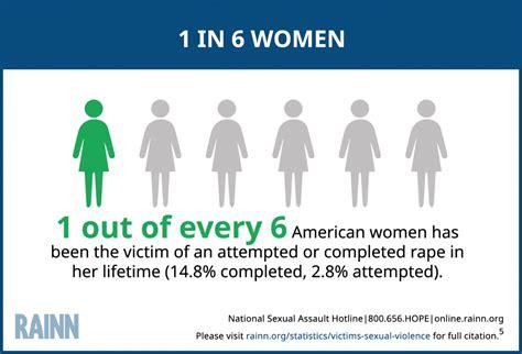 Rape Statistics World 2015