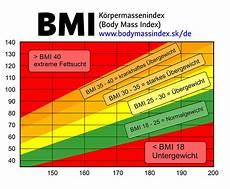 k 246 rpermasse index bmi bodymassindex