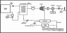 How Does A Nuclear Power Plant Work Quora