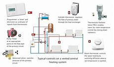 Hvac System All About Circuits