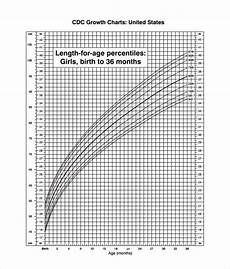 Apeg Growth Charts Free 9 Sample Cdc Growth Chart Templates In Pdf