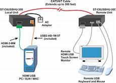 hdmi usb kvm extender cat5 remote keyboard mouse hdtv monitor