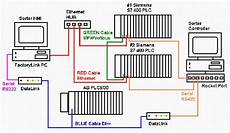 transfer data from siemens plc to ab plc plcs net interactive q a