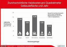 heizkosten pro quadratmeter im vergleich heizspiegel