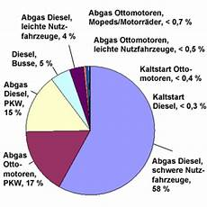 benziner verursachen mehr feinstaub als diesel belastung stickstoffoxid an verkehrsschwerpunkten