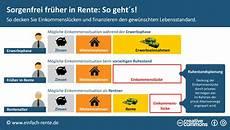 Sorgenfrei Fr 252 In Rente So Geht S Infografik