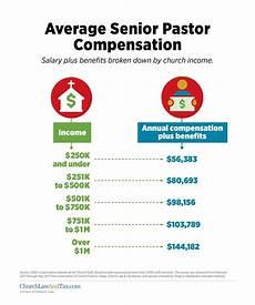 lead pastor salary average senior pastor compensation church law tax