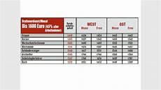 Geld Verdienen Tabelle - so viel verdient in deutschland wirklich wirtschaft
