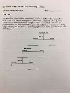 Group 1 Cations Flow Chart Solved Experiment 4 Qualitative Analysis Of Group 1 Cati