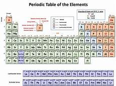 Ch104 Chapter 2 Atoms And The Periodic Table Chemistry