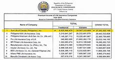 insurance premium finance company the top 10 insurance companies in the philippines 2019