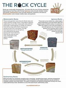 infographic rock cycle kids discover