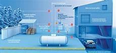 réservoir gaz propane le guide r 233 glementaire gaz propane 233 dition 2014